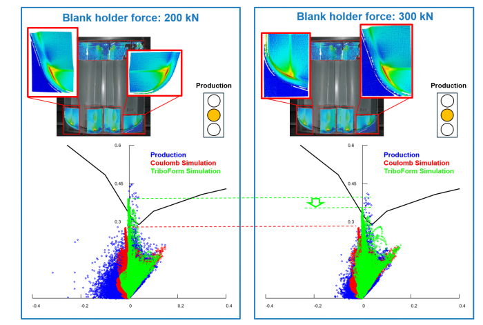 Effect of blank holder force