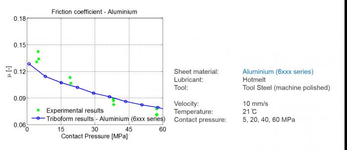 Results aluminium