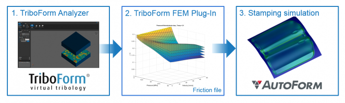 TriboForm software approach