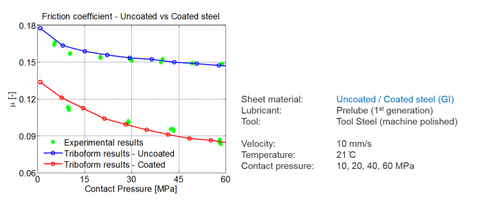 Results uncoated-coated steel